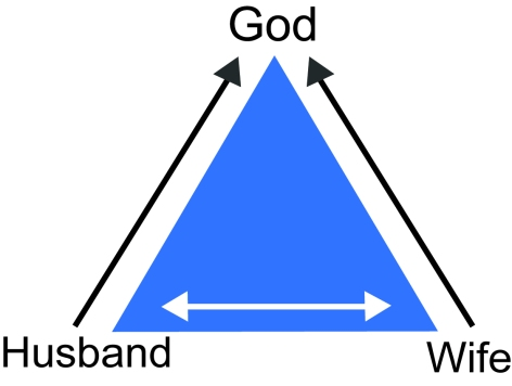 Couples-and-Jesus-triangle